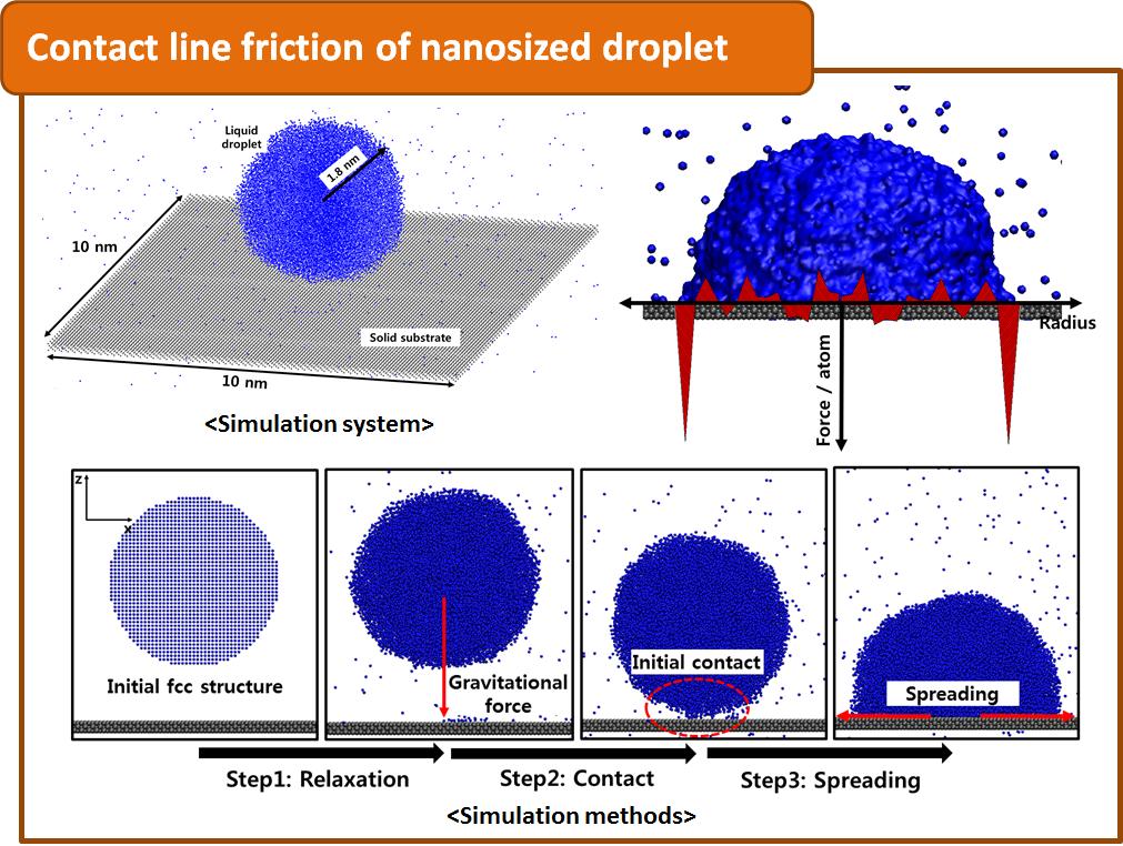 Multi-scale Fluid Dynamics Lab