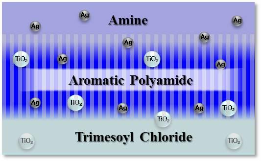 Membrane Material Amp Application Lab
