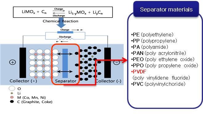 membrane material  u0026 application lab